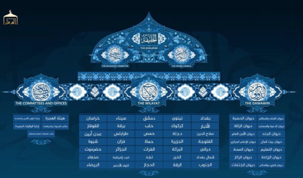 The Structure of the Islamic State | Kyle Orton's Blog